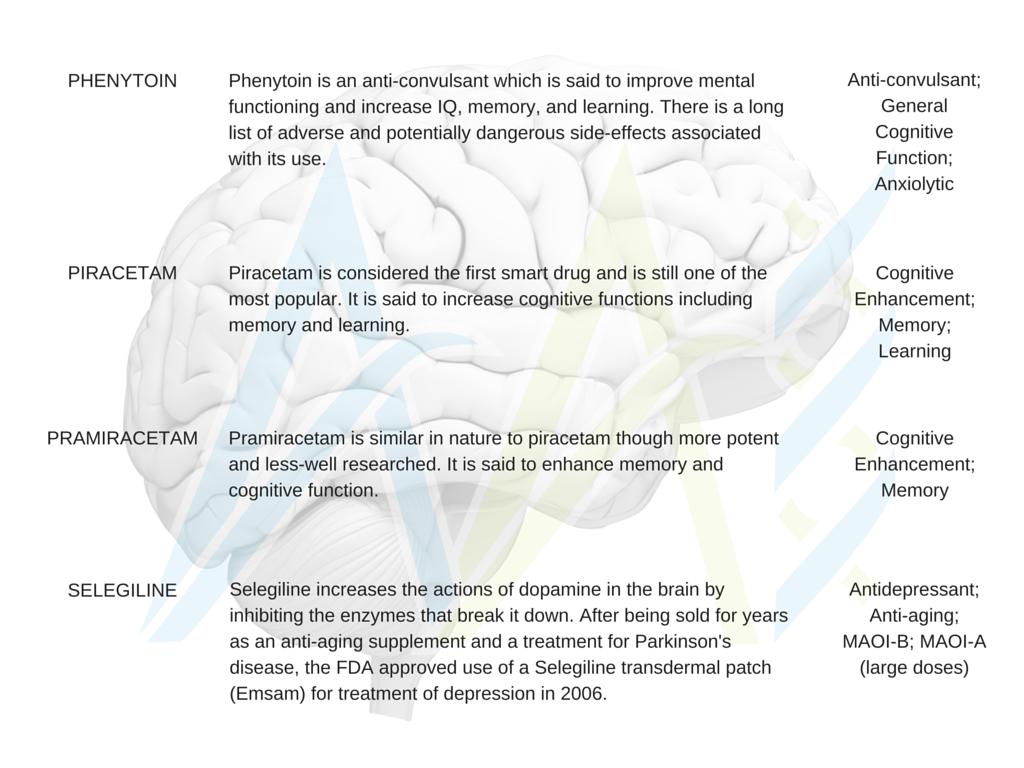 Nootropics, Phenytoin, Piracetam, Pramiracetam, Selegiline