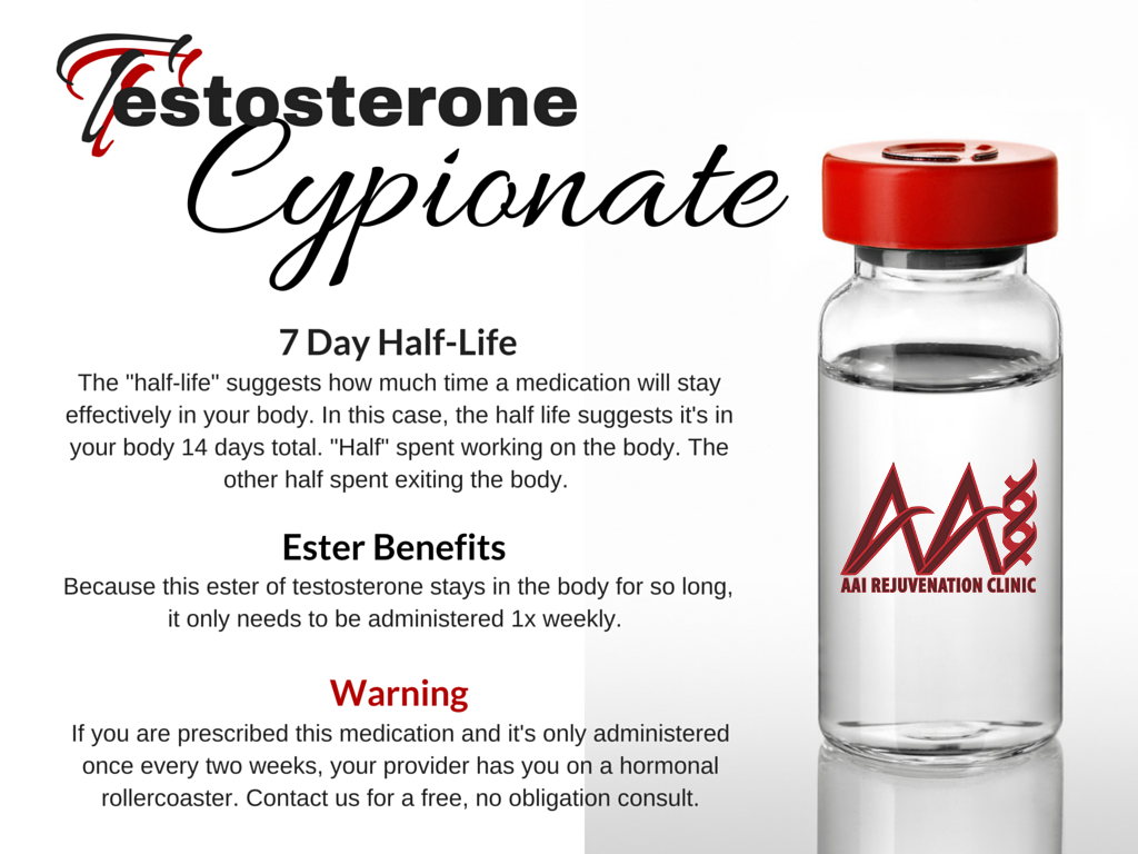 TESTOSTERONE CYPIONATE INFORMATION