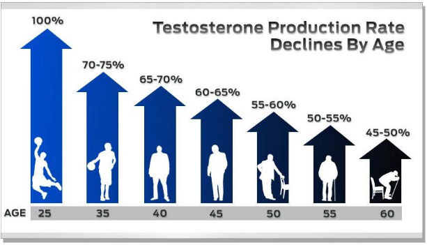 Low Testosterone Crisis: An Actual Epidemic