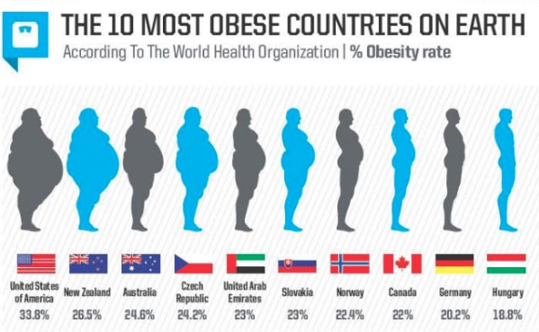 obesity-in-the-world